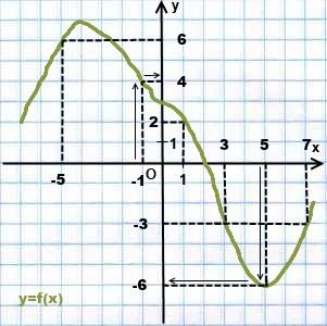 po-grafiku-najti-y-po-x