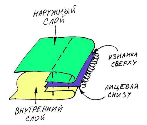 Схема пришивания молнии
