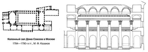 Колонный зал Дома Союзов в Москве, чертежи