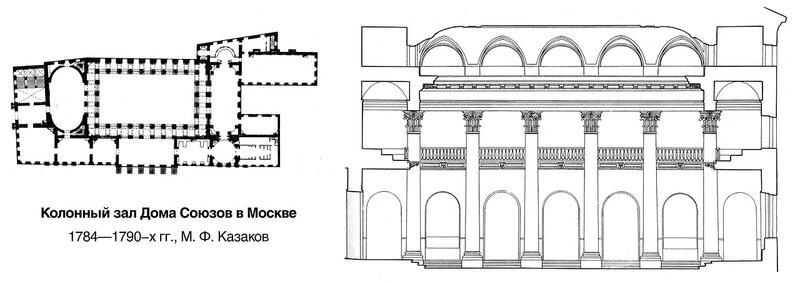 Колонный зал Дома Союзов в