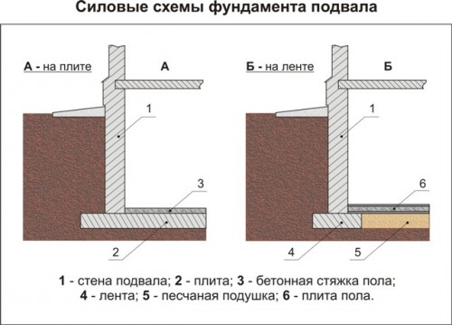 Фундамент своими руками с цокольном этажом