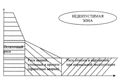 Рис. 1. Зависимость величины последствий аварии от вероятности ее возникновения (кривая Фармера)