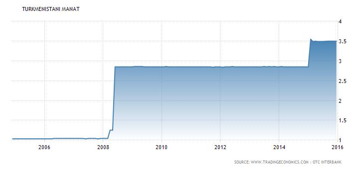Экономика Туркмении