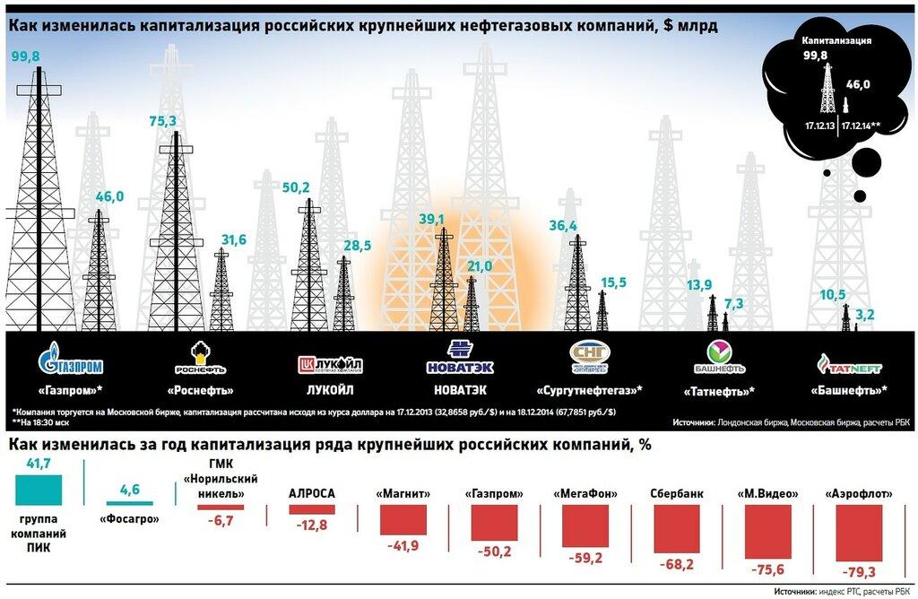 rbcdaily.ru: Российские нефтегазовые компании за год подешевели вдвое