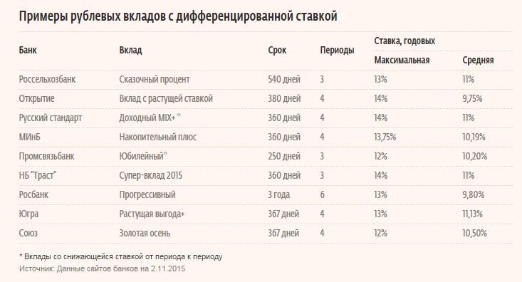 будут ли банки повышать проценты по вкладам вал Сокольническая площадь