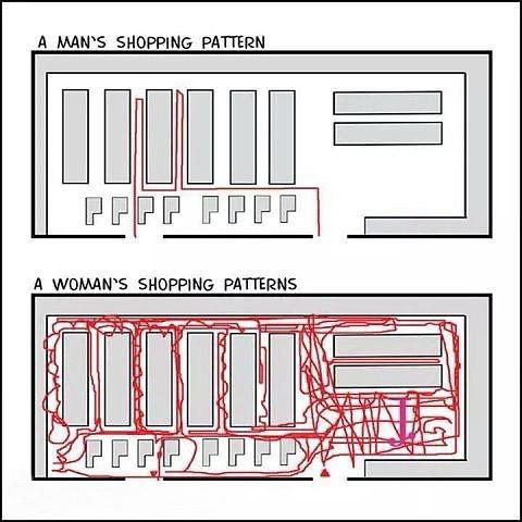 Как мужчины и женщины ходят в магазин