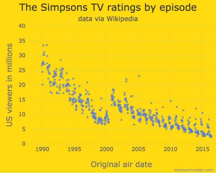 Simpsons Data - He analyzes all the data from the 27 seasons of The Simpsons