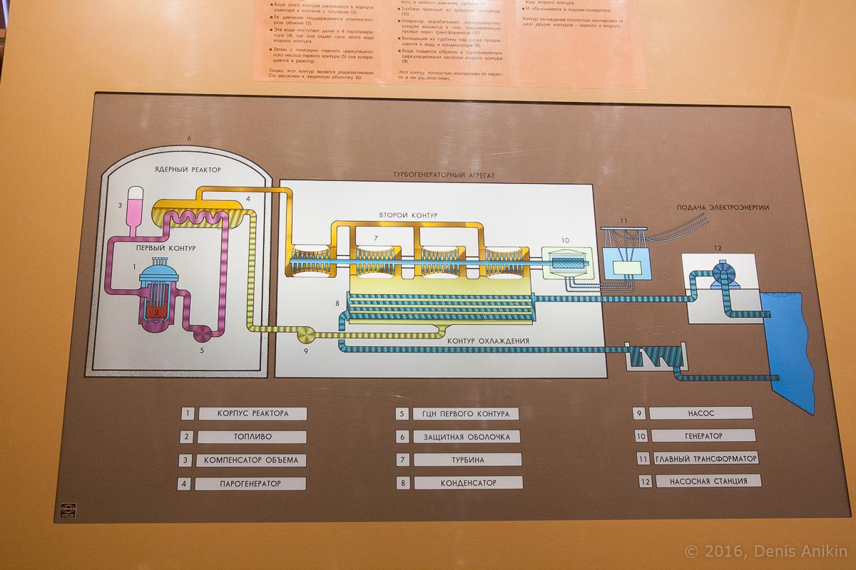 Информационный центр Балаковской АЭС фото 16