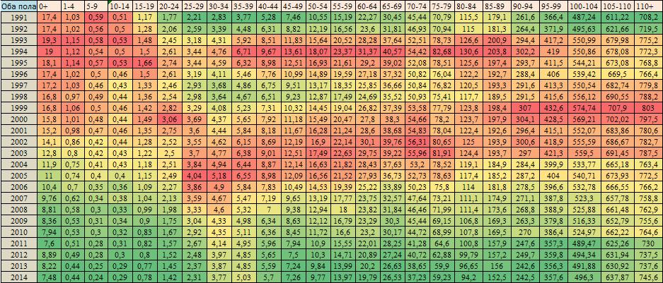 Таблицы жизни 1959-2014 год. Оба пола