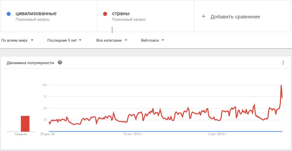 02-Google Trends-цивилизованные страны