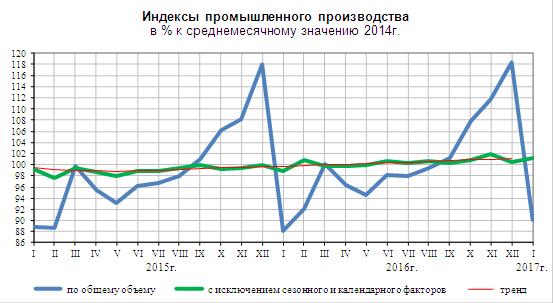 Промпроизводство в Российской Федерации зимой выросло на2,3%