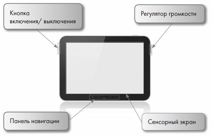 Кнопка включения/выключения, регулятор громкости, панель навигации и сенсорный экран