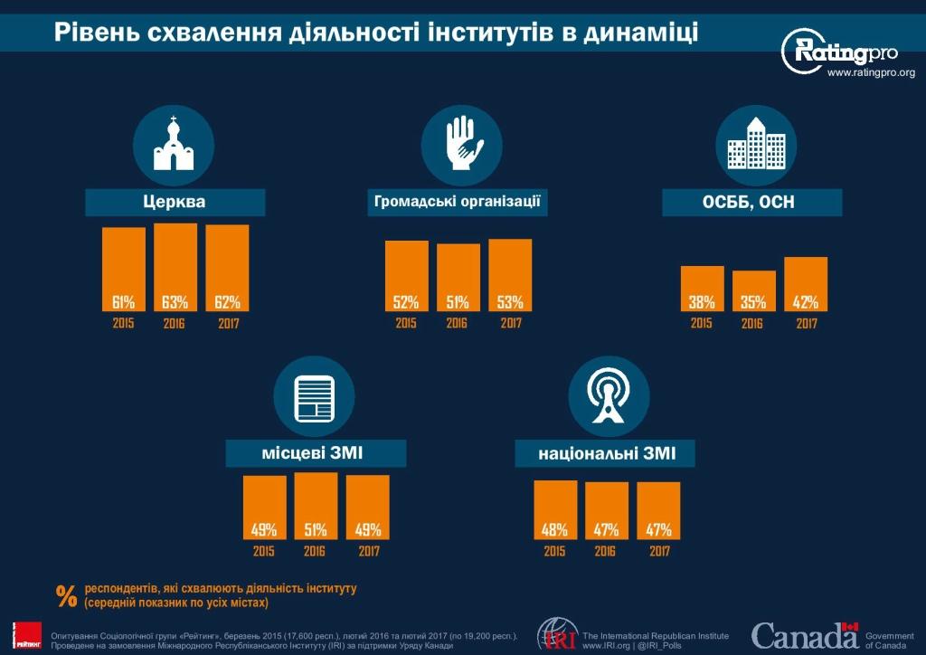 Рейтинг городов Украины 18