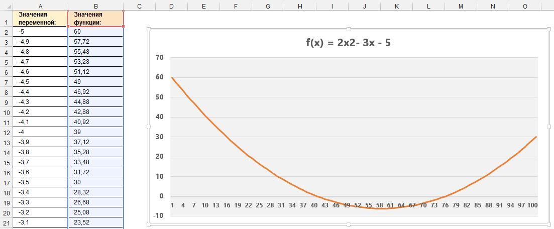 Рис. 6. Результат построения графика функции: f(x) = 2x² - Зx - 5 в интервале изменения независимой переменной: х∈[-5, 5]