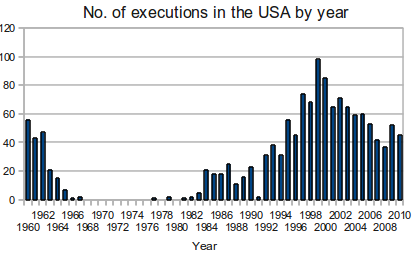 capital punishment and death penalty a brief history and its impact on crime rate Has the death penalty lost its appeal and usefilness i the death penalty in america: a brief history capital punishment in the united states 3.