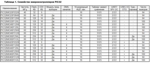 PIC32MX. 32-разрядные микроконтроллеры от Microchip 0_139dae_cc6891bd_L