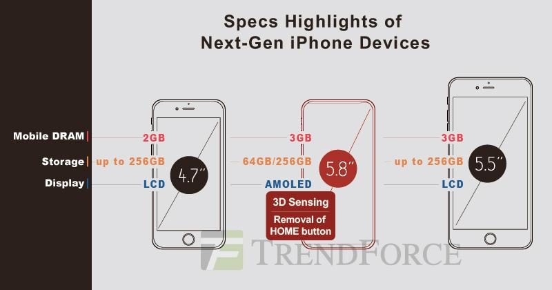 Вweb-сети интернет появились достоверные характеристики нового iPhone 8