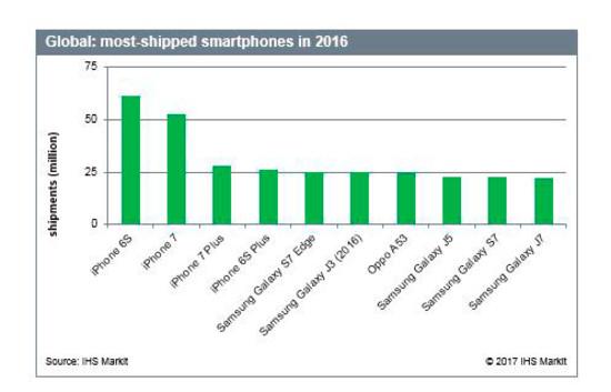 IPhone 6s назван самым продаваемым телефоном предыдущего 2016 года