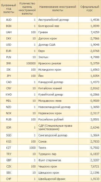 Официальный курс белорусского рубля по отношению к иностранным валютам, устанавливаемый Национальным банком Республики Беларусь ежедневно, на 24.10.2016