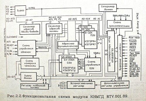 МКНГМД Вариант-3. Версия на К1818ВГ93 0_15a0b7_7e2eeec2_L