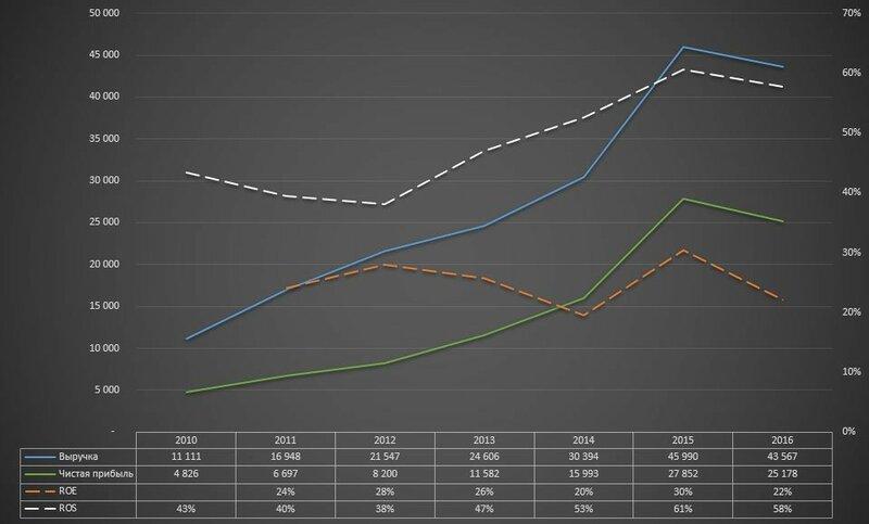 Обзор Московской биржи, как объекта инвестиций