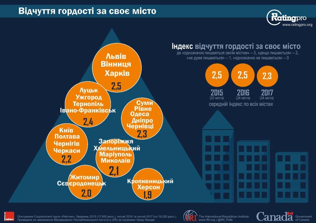 Рейтинг городов Украины 09