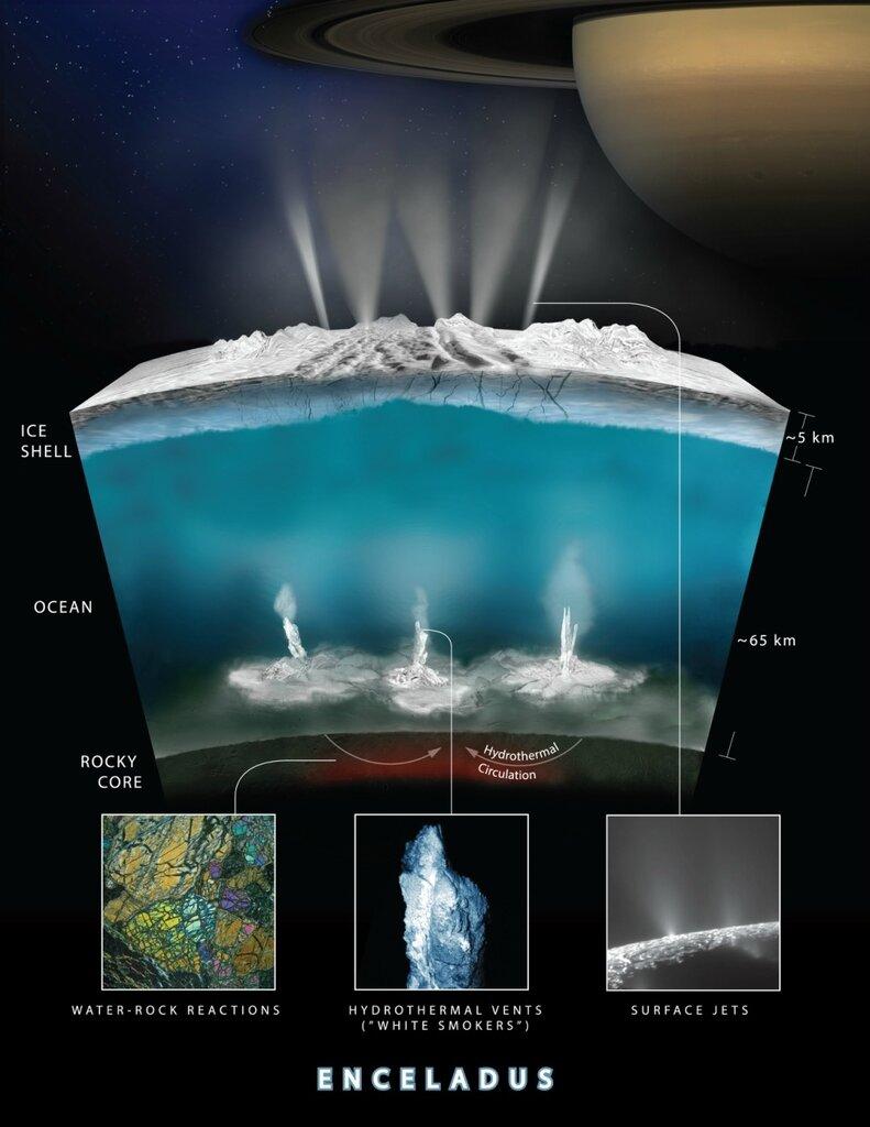 Земные микробы смогли бы выжить в океане Энцелада