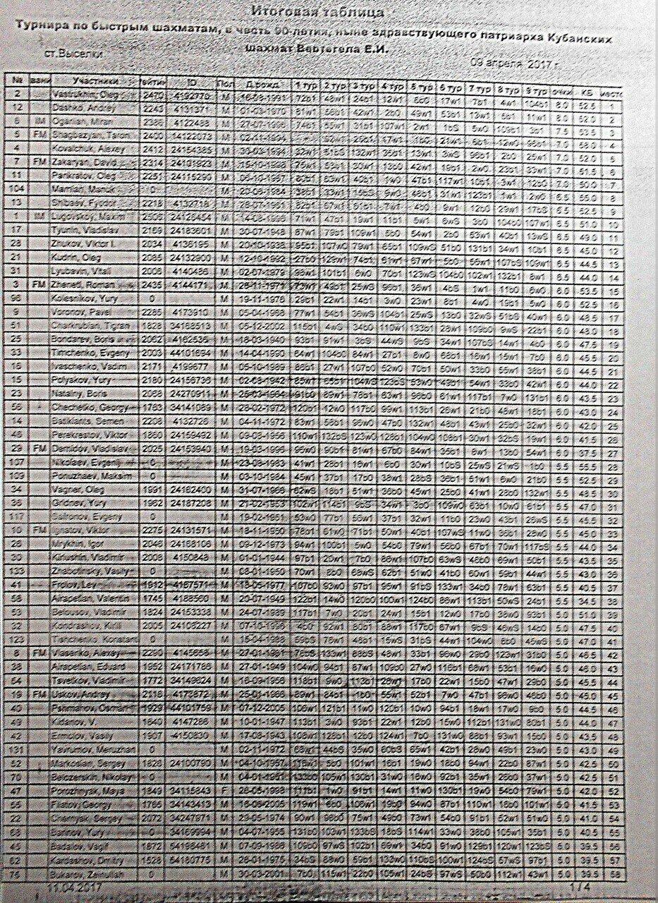 Итоговая таблица турнира по быстрым шахматам, 9.04.17., станица Выселки ... 01 ... DSCN1982.JPG