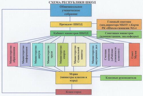 Схема республики ШКОД 001.jpg