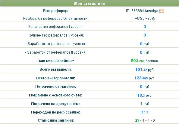 Моя статистика