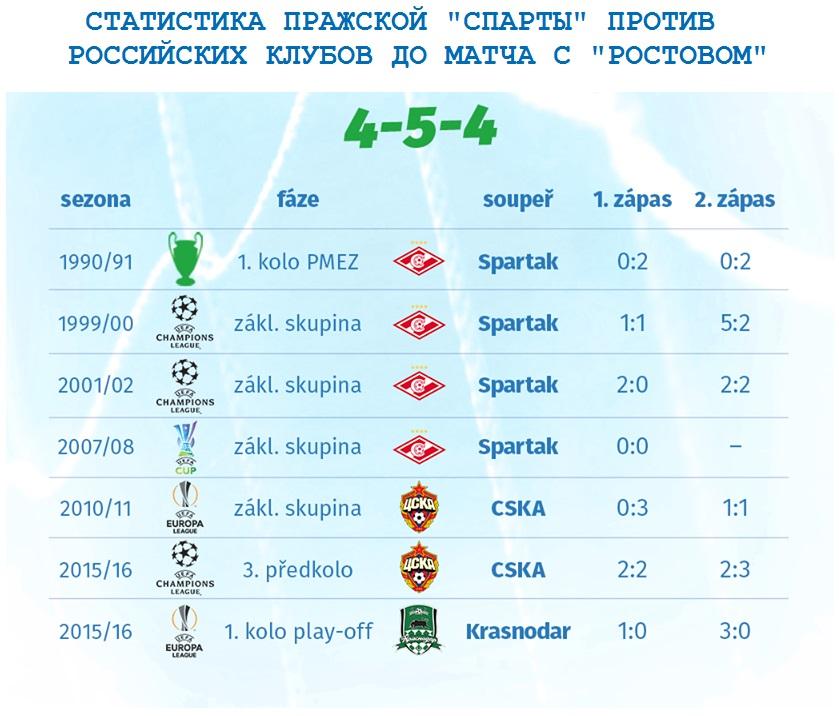 Статистика Спарты против России до Ростова
