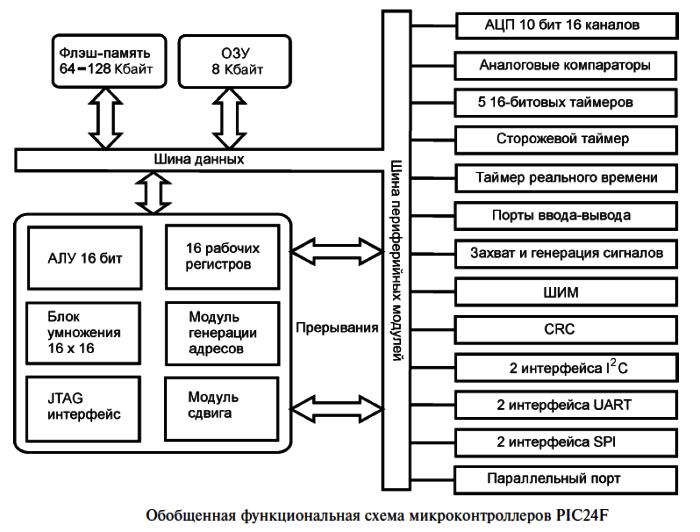 PIC24 - микроконтроллеры, изучение, и всё что с ними связано - Страница 6 0_1b1bc2_5fd7fb11_orig