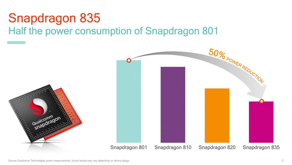 SoC Snapdragon 835 будет наполовину эффективней Snapdragon 801