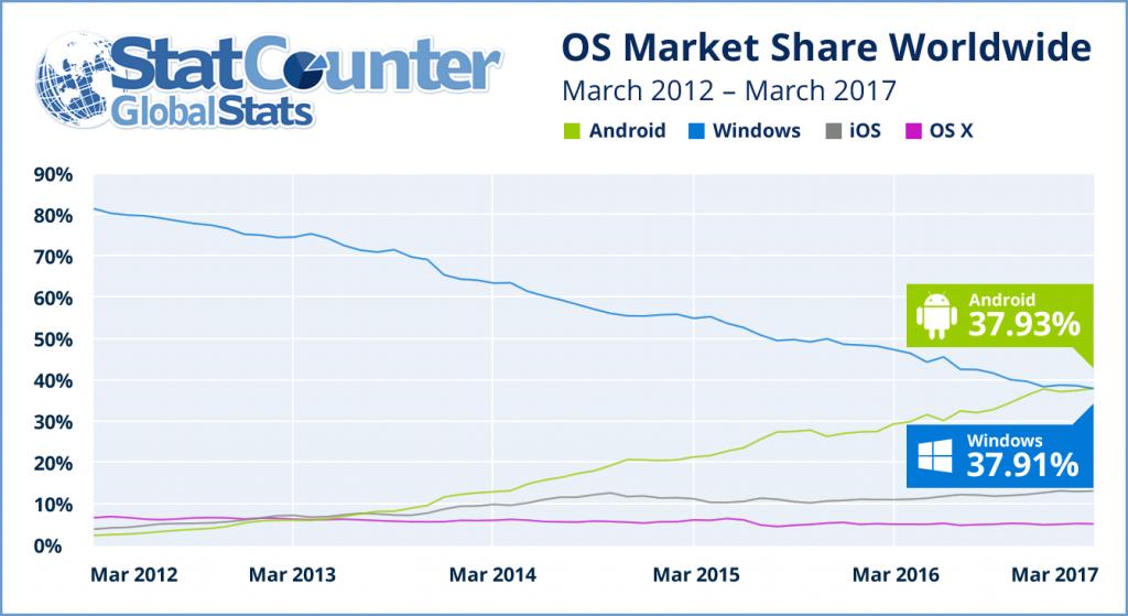 Андроид впервый раз вистории обошла попопулярности Windows