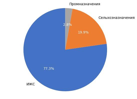 Выборка земельных участков в Кирове в июне 2017 года.