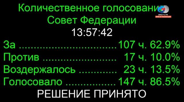 СФ-20160629-17-Результаты голосования