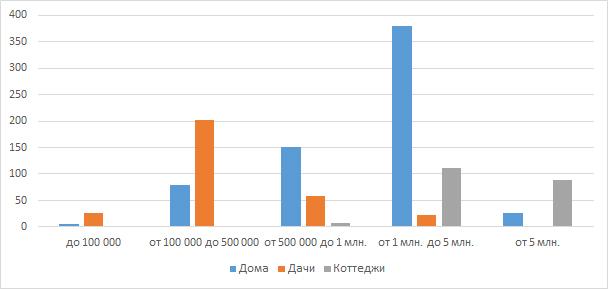Распределение объектов по ценовым категориям