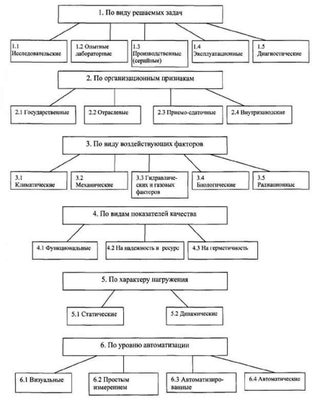 Классификация испытаний гидроприводов