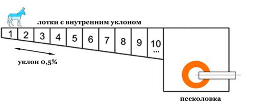 Схема лотков с уклоном