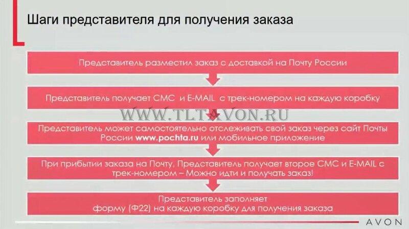 доставка заказов avon. Почта России изменения.