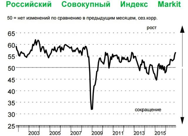 Деловая активность всфере услуг РФ достигла 4х-летнего максимума