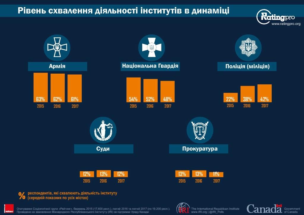 Рейтинг городов Украины 17