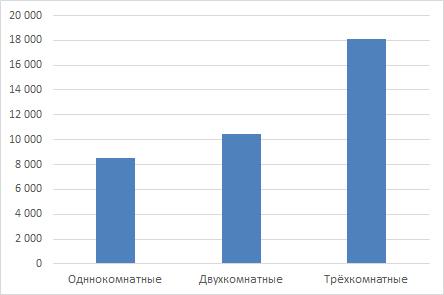 Арендные ставки на жильё в мае 2017 года