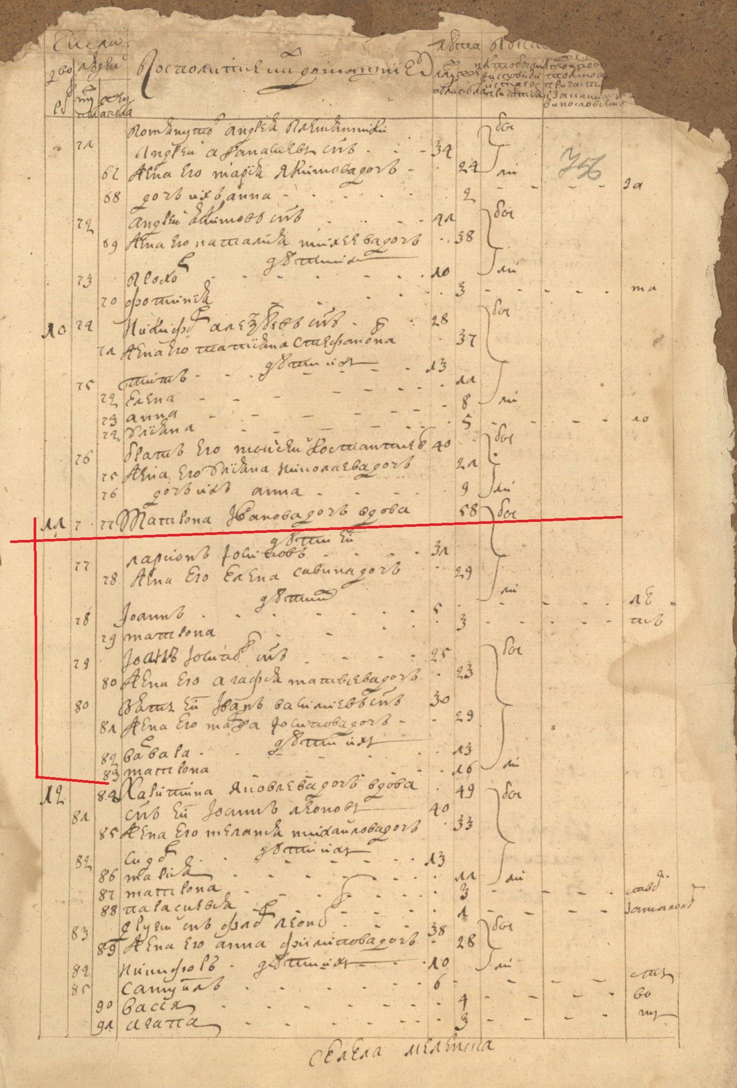 Исповедальные ведомости по Меленску за 1759 год, в которых указаны предки Шамберов.