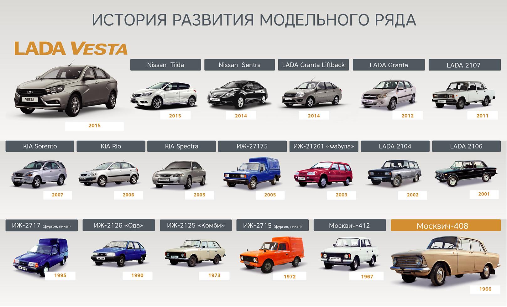 Волжский автомобильный завод хочет закончить выпуск Лада Priora