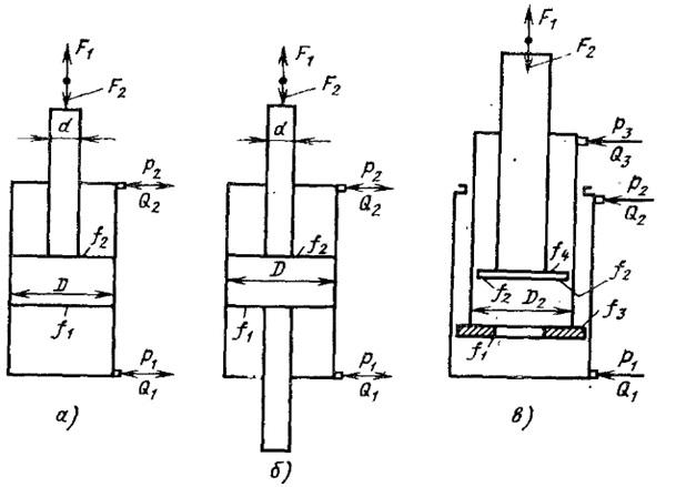 Конструктивные схемы силовых гидроцилиндров