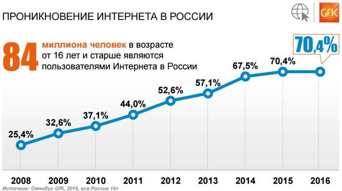 Число пользователей рунета за2016 год неизменилось