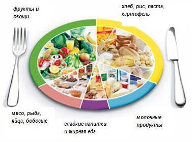 Здоровое питание на каждый день или меню здорового питания на неделю