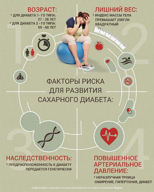 Беременность при диабете риски