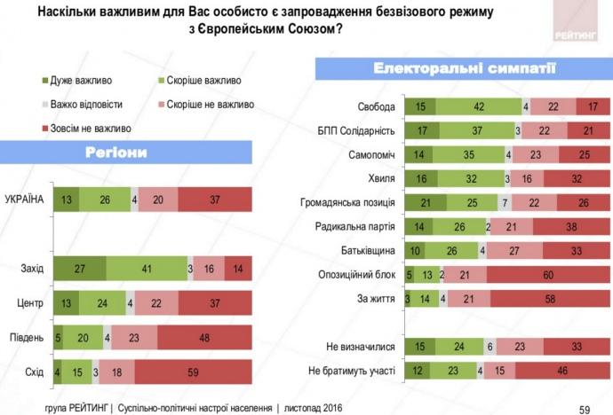 Только около 40% украинцев считают введение «безвиза» сЕС существенным - опрос